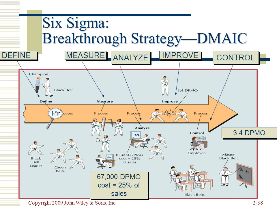 Six Sigma: Breakthrough Strategy—DMAIC