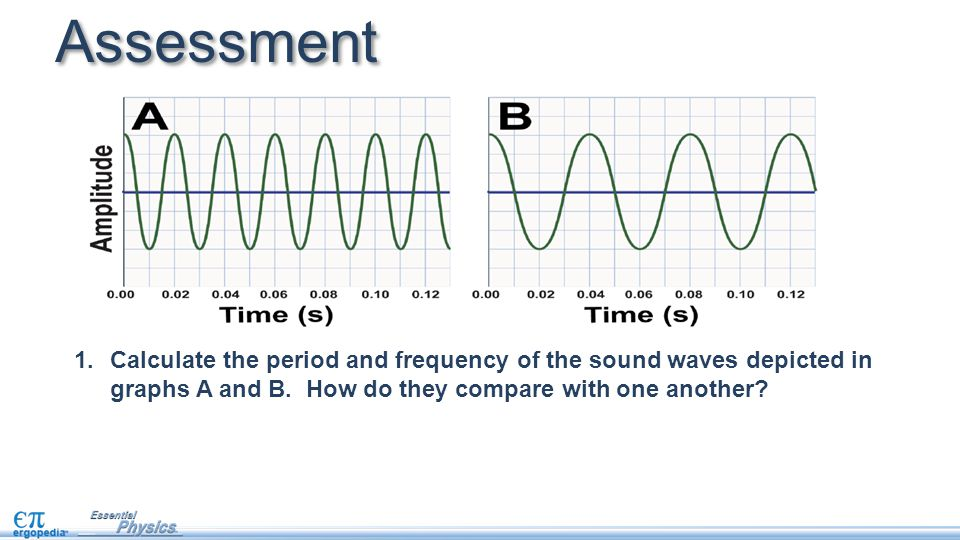 Assessment Calculate the period and frequency of the sound waves depicted in graphs A and B.