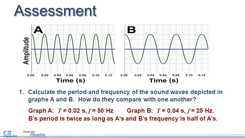 Assessment Calculate the period and frequency of the sound waves depicted in graphs A and B. How do they compare with one another