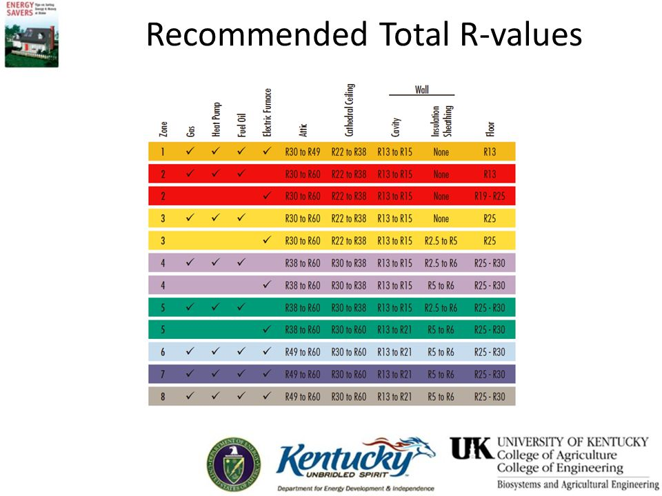 Recommended Total R-values
