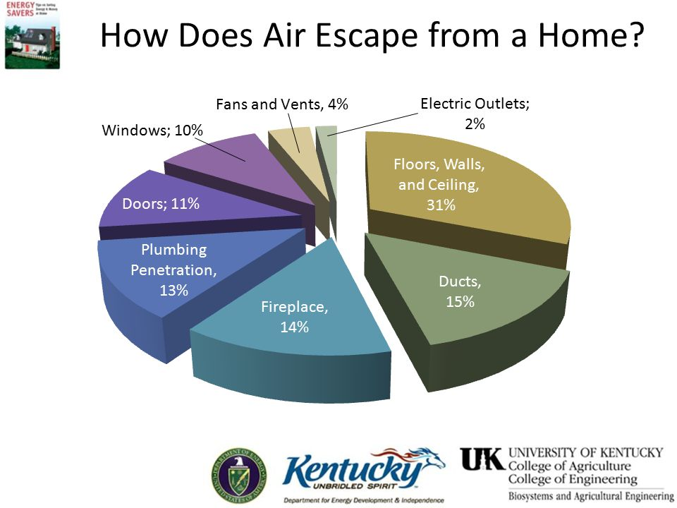 How Does Air Escape from a Home