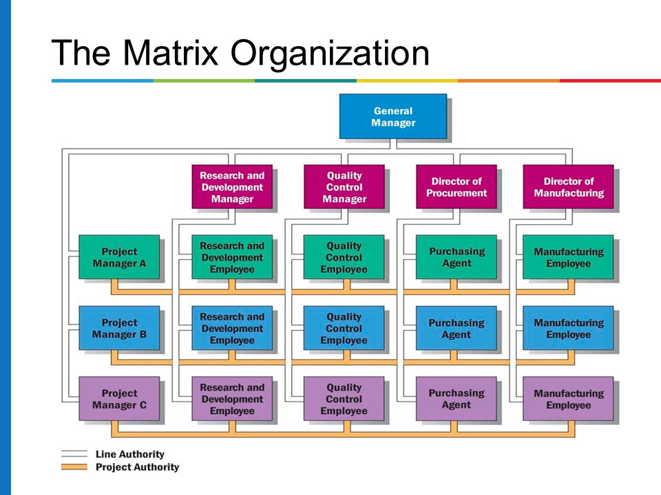 the matrix organization essay Matrix organizational structure - organizational structure is the way that an organization arranges people and jobs so that work can be performed and goals can be achieved.