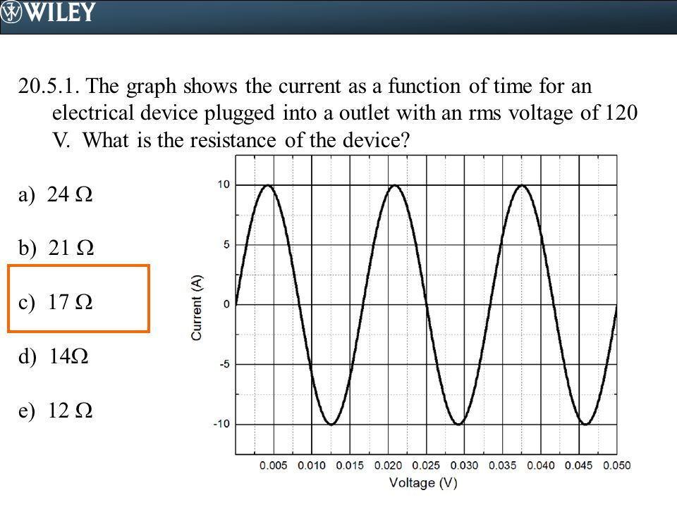 The graph shows the current as a function of time for an electrical device plugged into a outlet with an rms voltage of 120 V. What is the resistance of the device