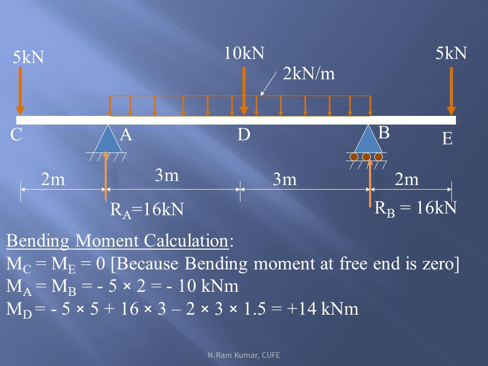 Unit iii bending moment and shear force in beams ppt download 55 bending moment calculation ccuart Gallery