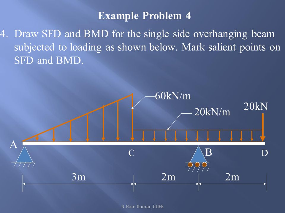 Unit Iii Bending Moment And Shear Force In Beams Ppt Download
