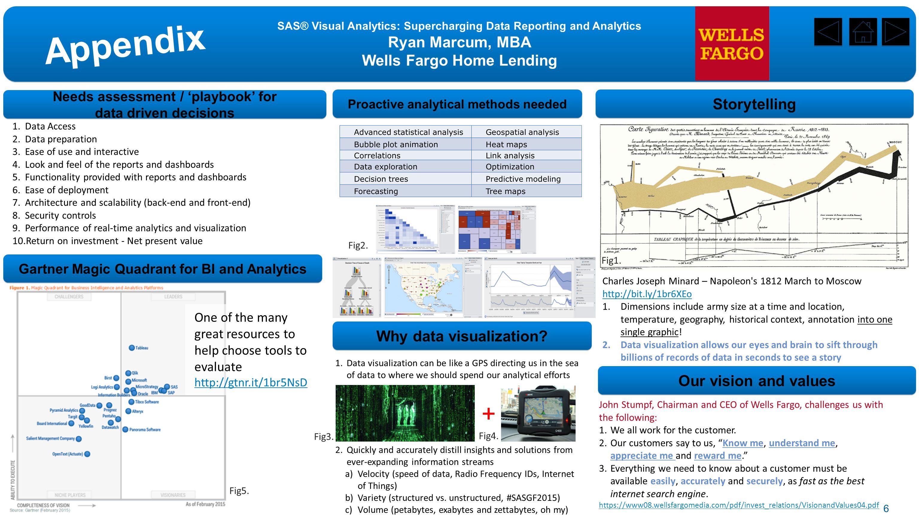 SAS® Visual Analytics: Supercharging Data Reporting and Analytics