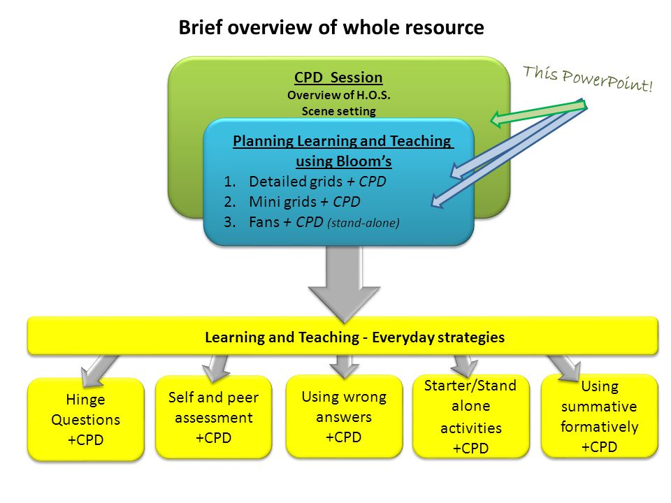Brief overview of whole resource Planning Learning and Teaching