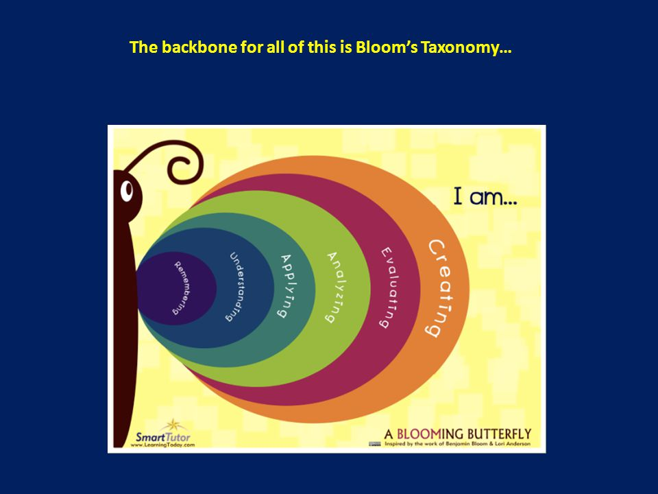 The backbone for all of this is Bloom's Taxonomy…