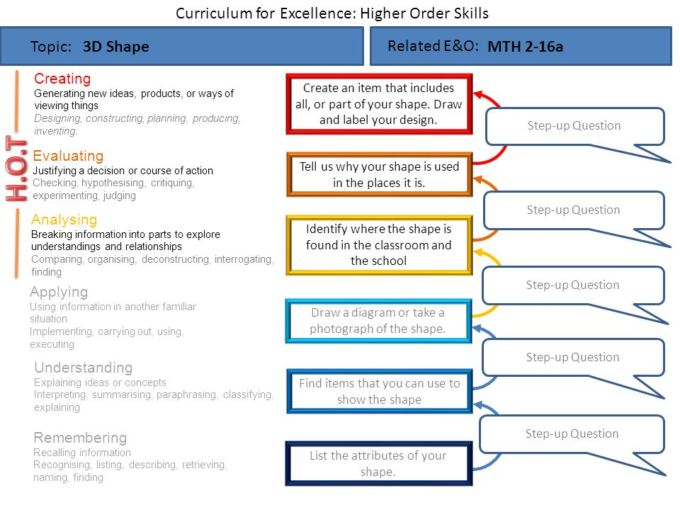 H.O.T Curriculum for Excellence: Higher Order Skills Topic: 3D Shape