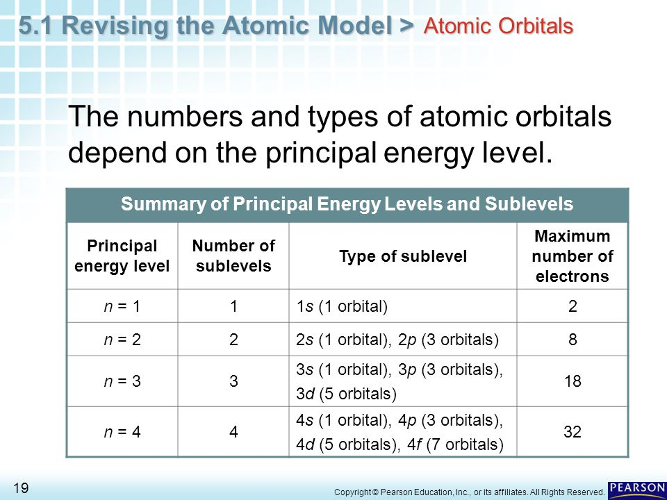 Worksheet Energy Levels Sublevels Orbitals - Livinghealthybulletin