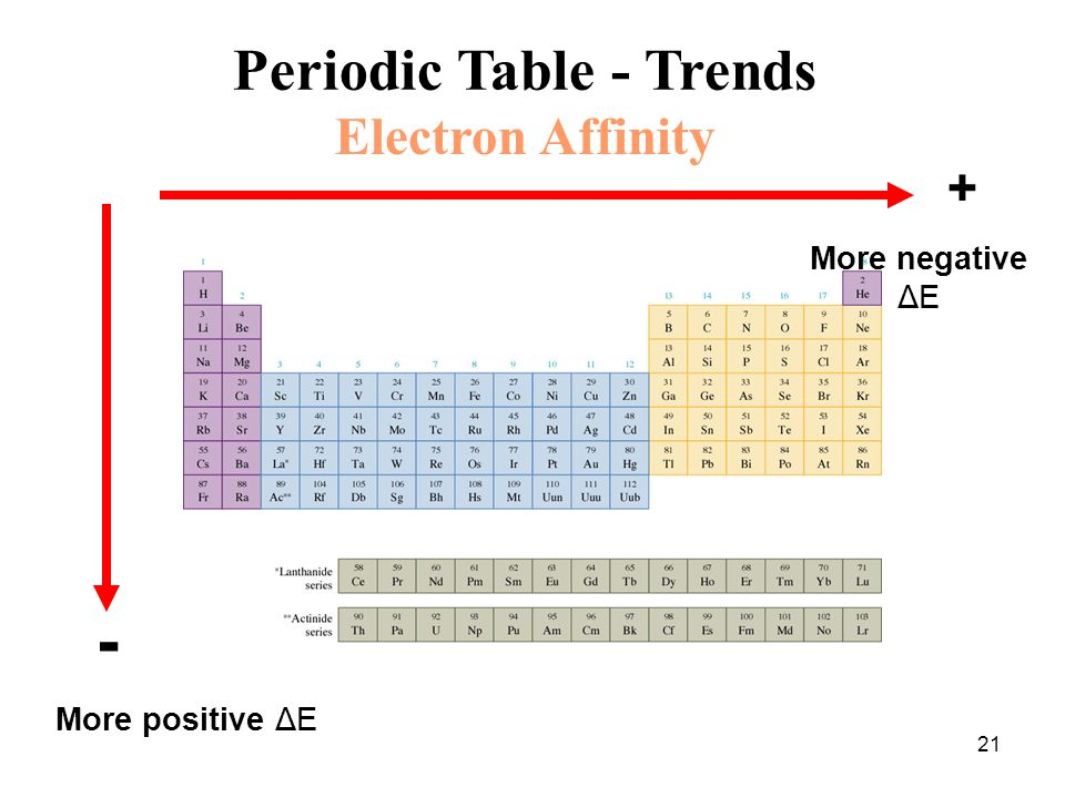 Chapter 7 Periodic Trends Ppt Video Online Download