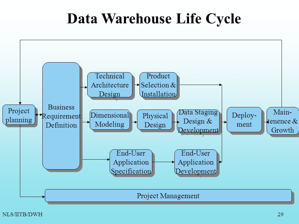 Data Warehouse : Design and Lifecycle - ppt download