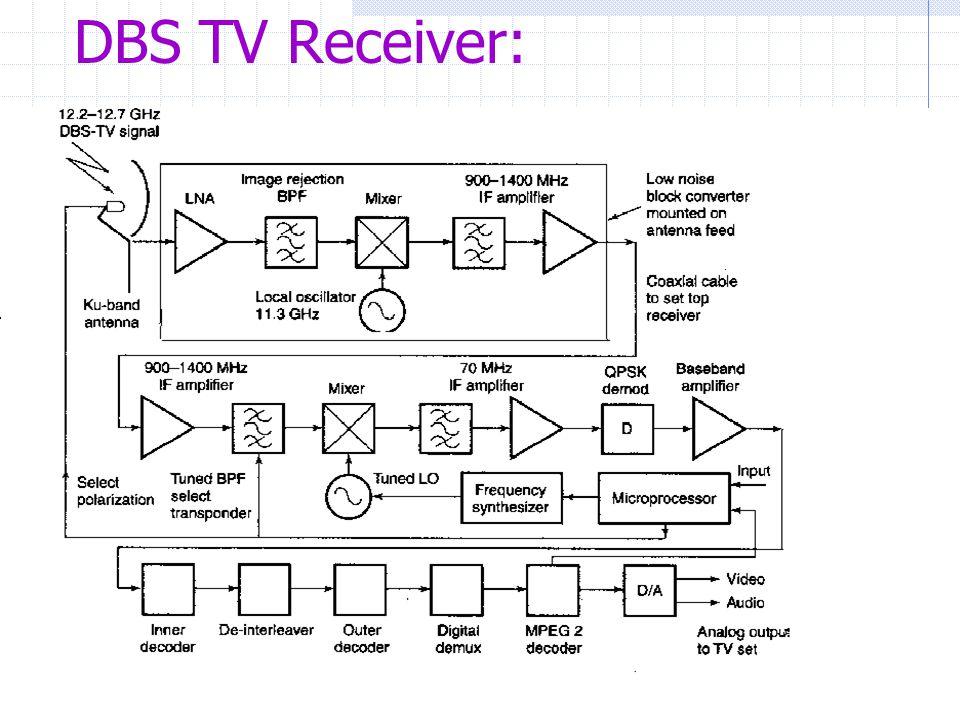 direct broadcast satellite tv ppt video online download. Black Bedroom Furniture Sets. Home Design Ideas