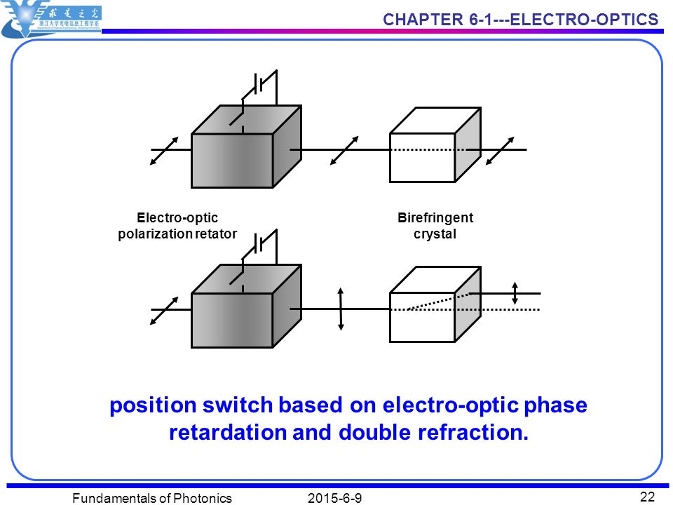 Electro-optic polarization retator