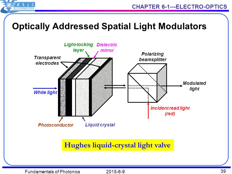 Optically Addressed Spatial Light Modulators