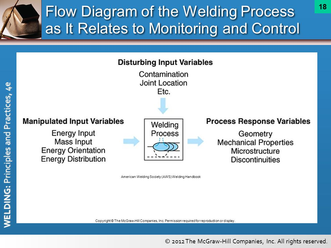 Automatic And Robotic Arc Welding Equipment Ppt Video Online Download Diagram Of Tools Flow The Process As It Relates To Monitoring Control