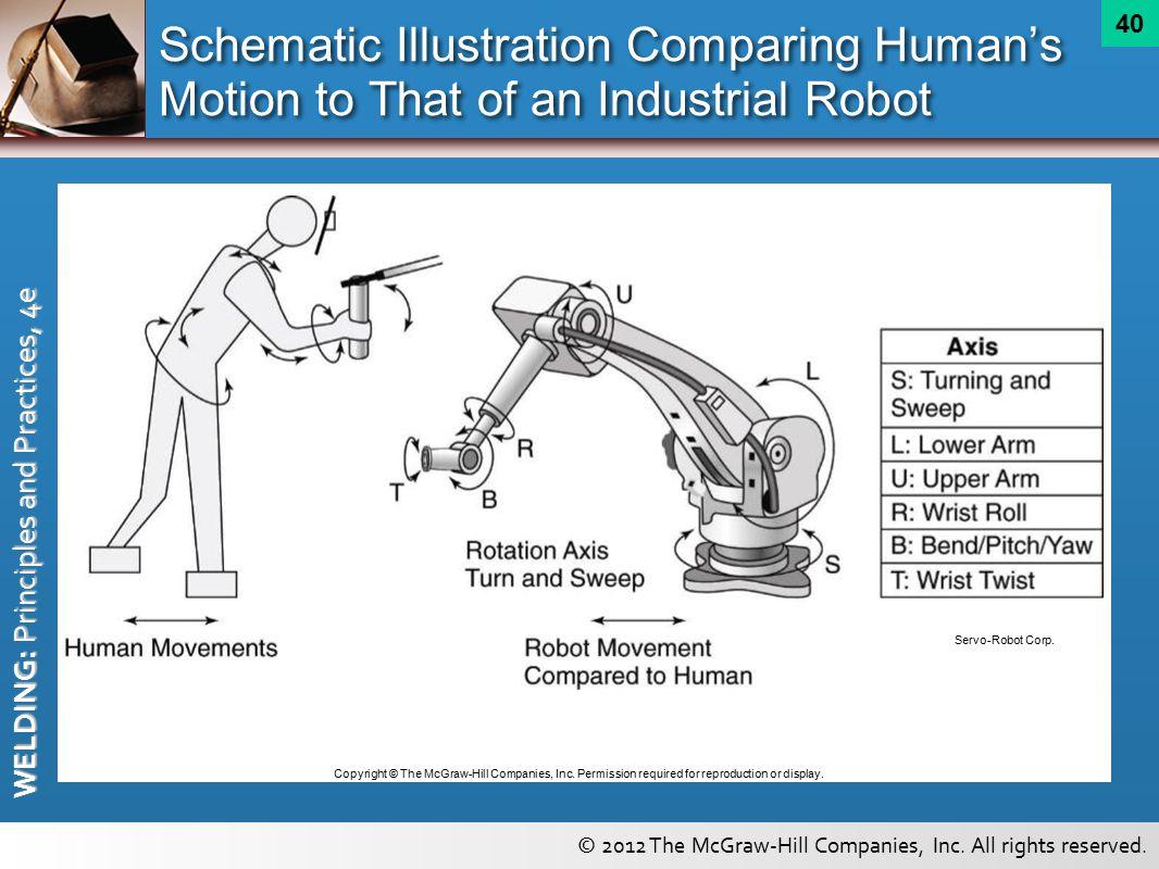 Automatic And Robotic Arc Welding Equipment Ppt Video Online Download Machine Block Diagram 40 Schematic Illustration