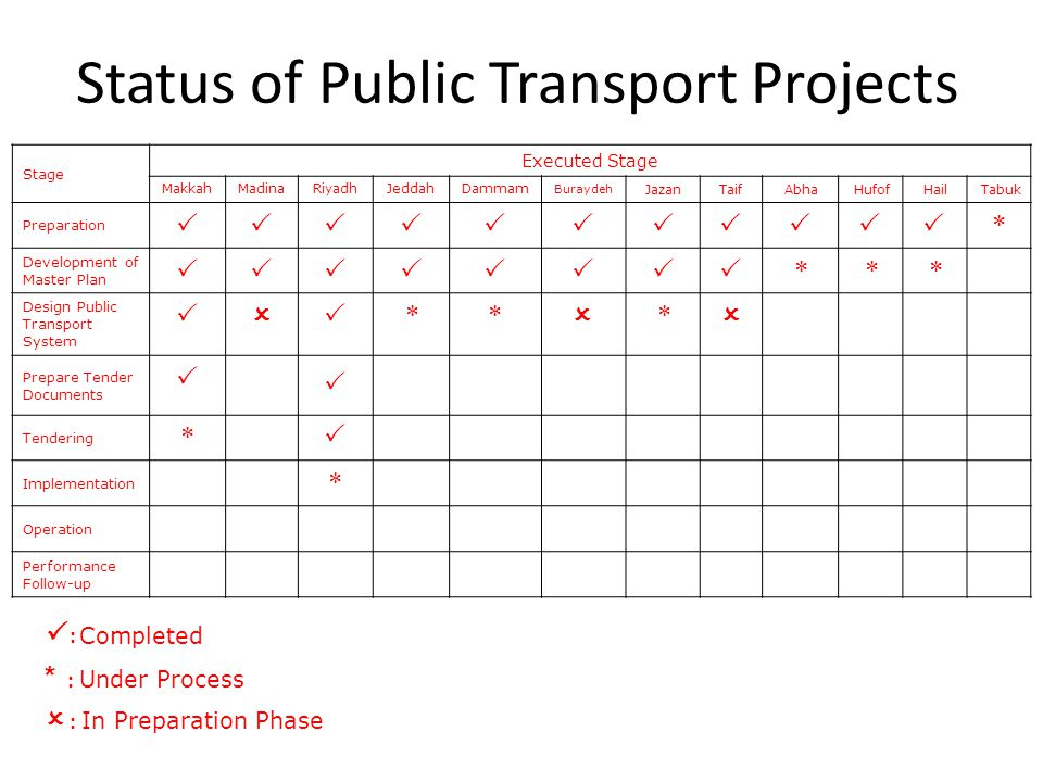 Status of Public Transport Projects