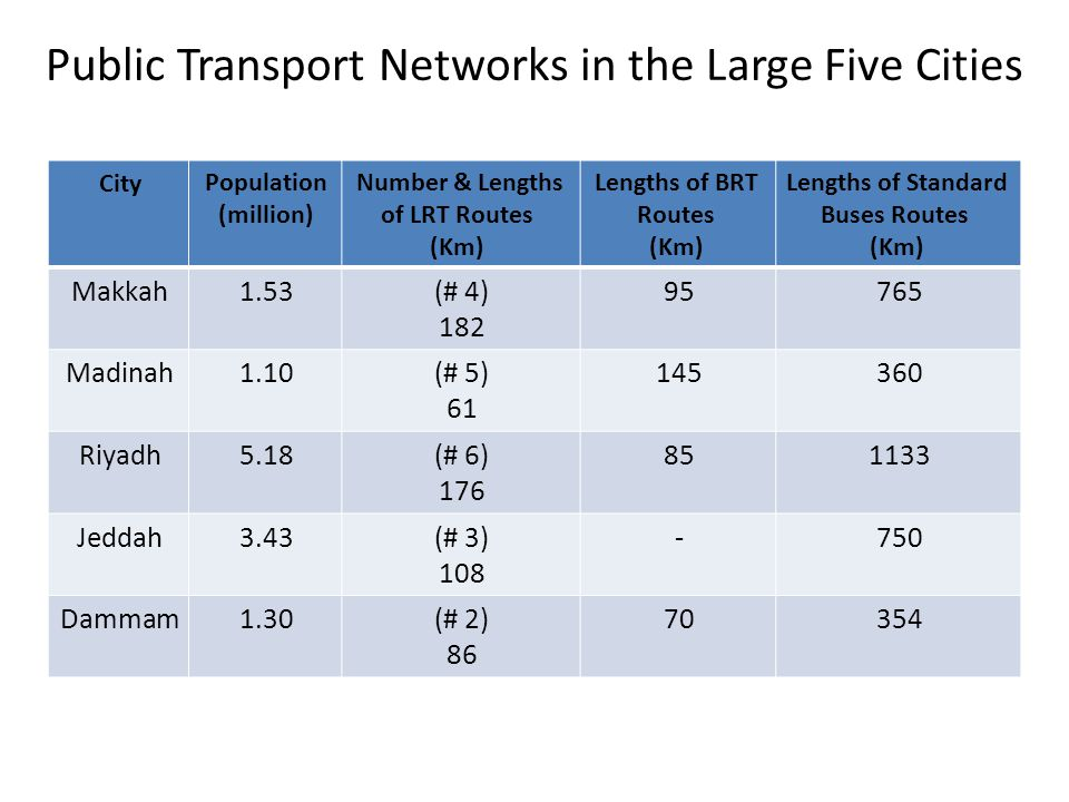 Public Transport Networks in the Large Five Cities
