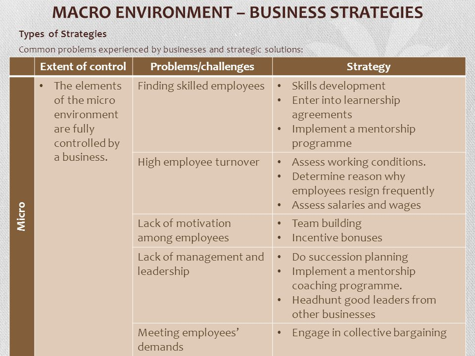 challenges in the micro environment