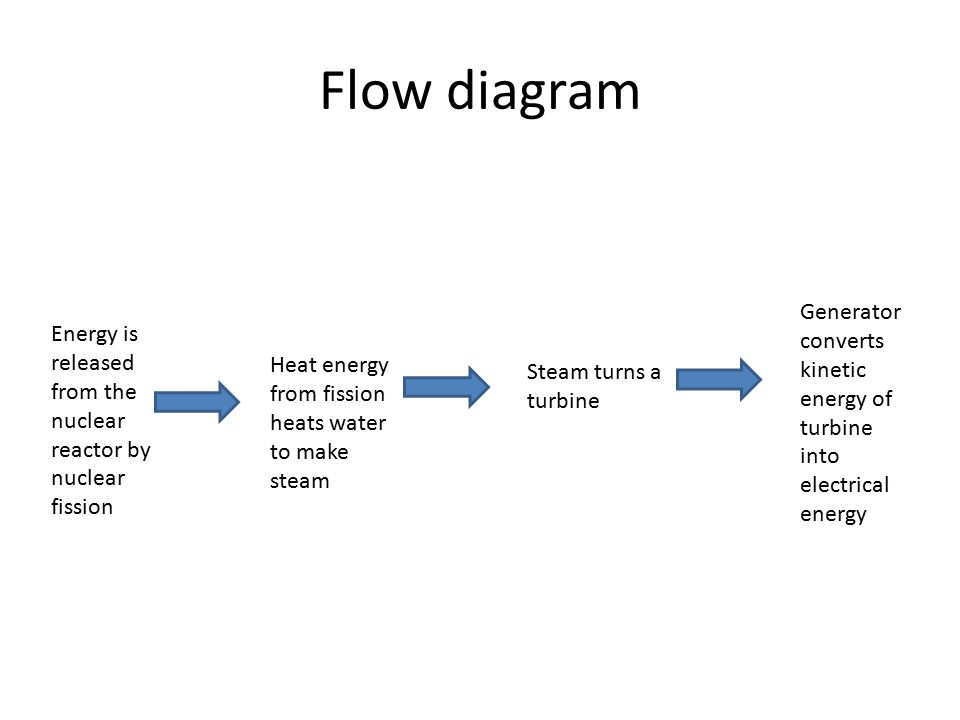 Alternative energy sources ppt download flow diagram generator converts kinetic energy of turbine into electrical energy energy is released from ccuart Choice Image