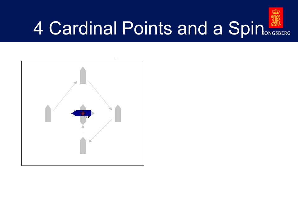 4 Cardinal Points and a Spin