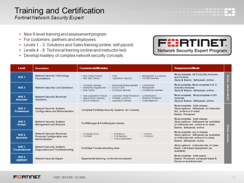 utm security with fortinet mastering fortios