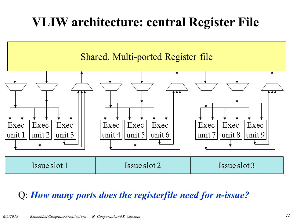 VLIW architecture: central Register File