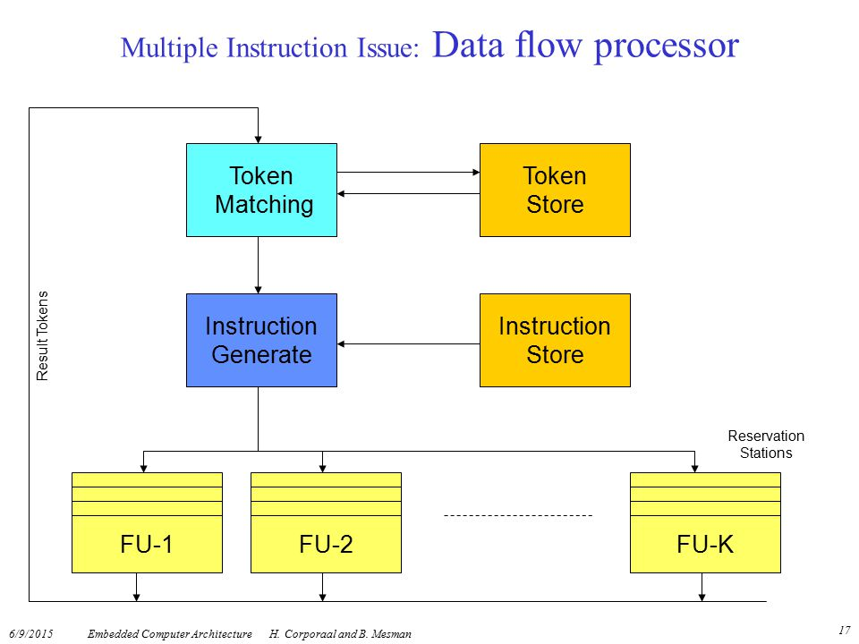 Multiple Instruction Issue: Data flow processor