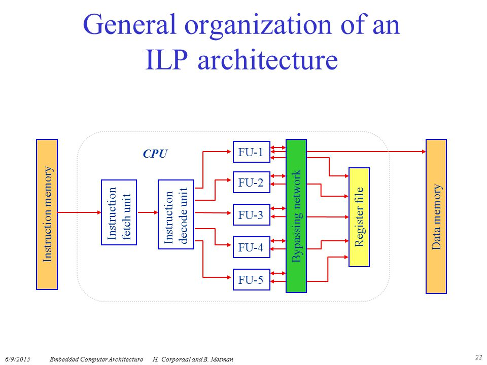 General organization of an ILP architecture