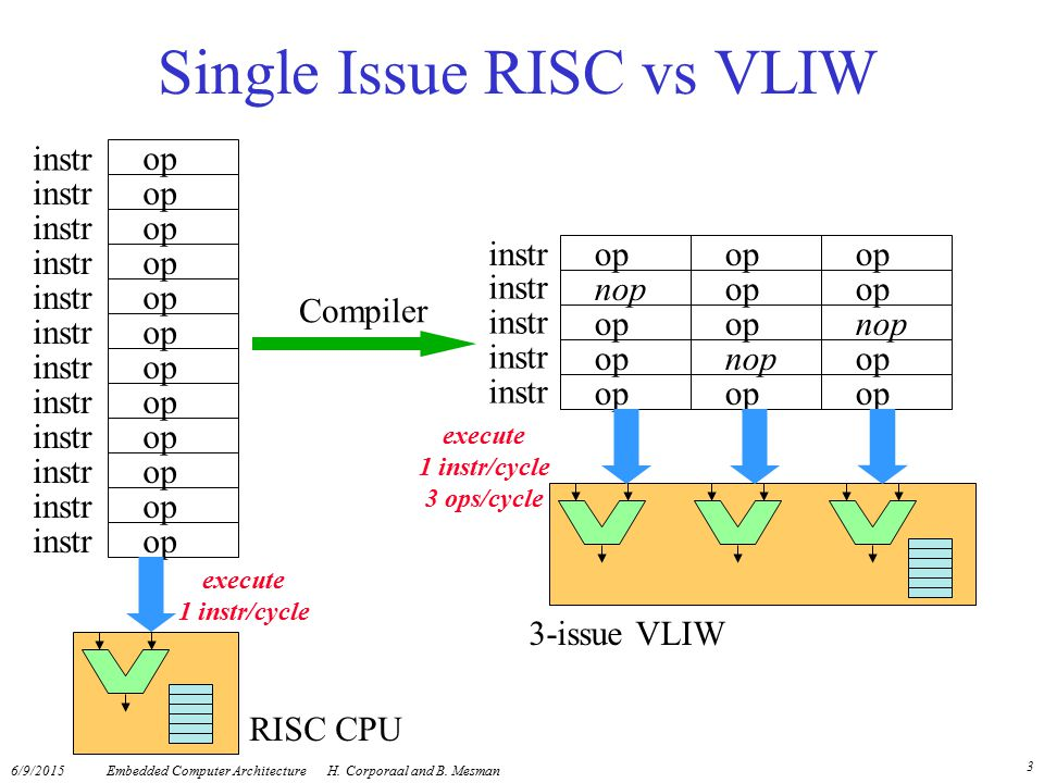 Single Issue RISC vs VLIW
