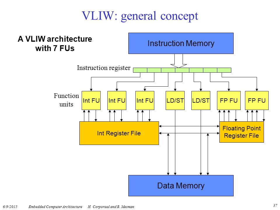 A VLIW architecture with 7 FUs