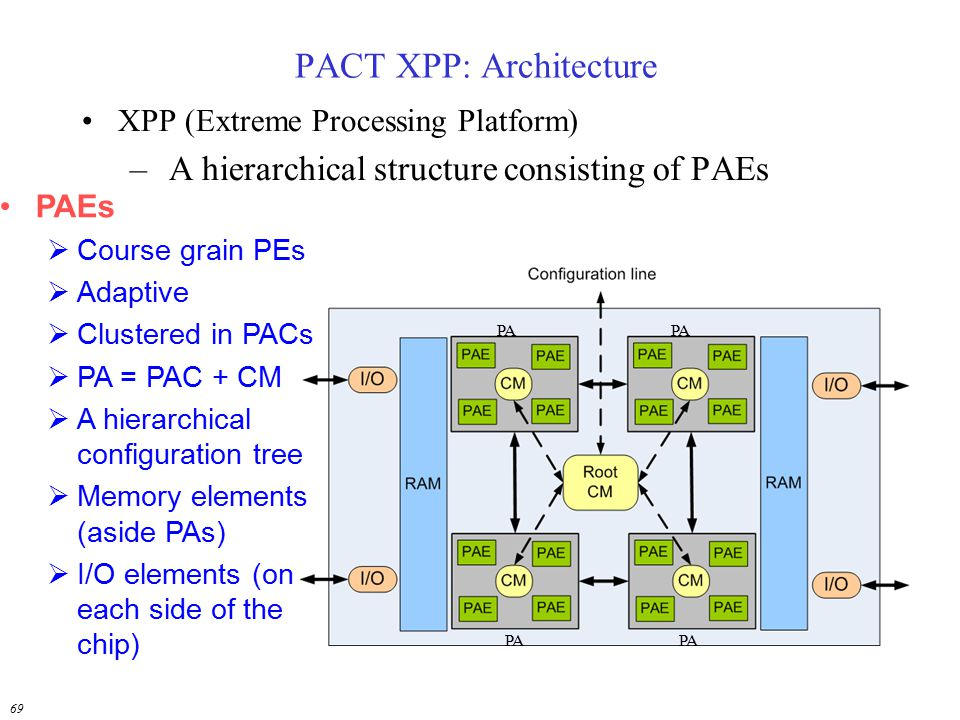 PACT XPP: Architecture