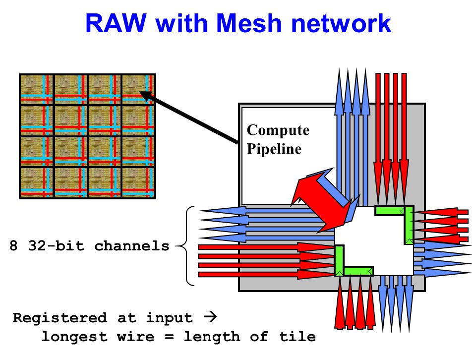 RAW with Mesh network Compute Pipeline 8 32-bit channels