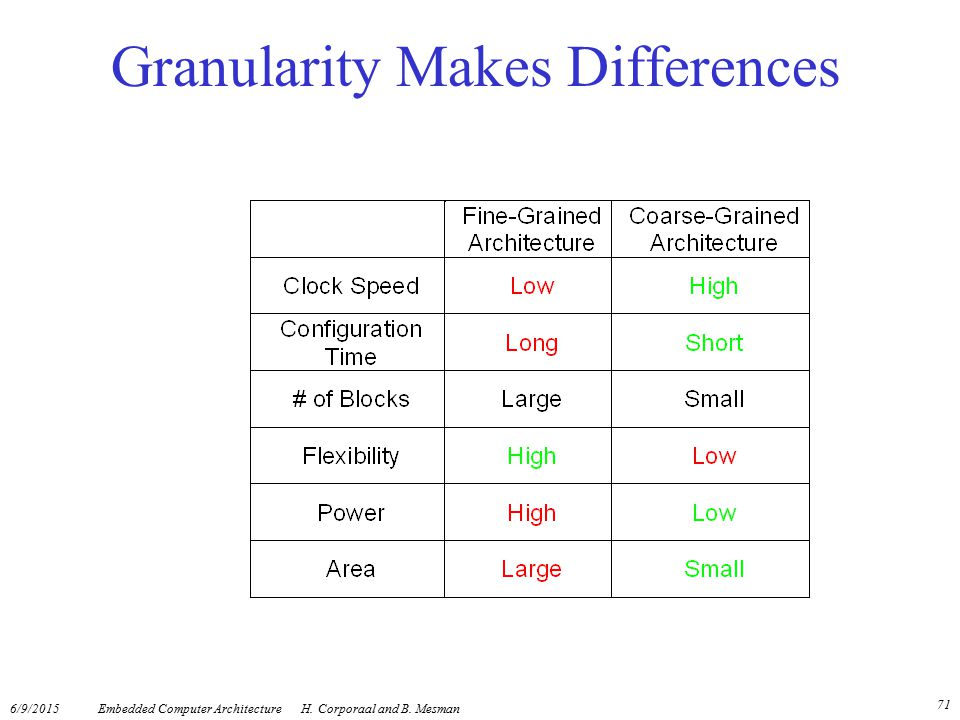 Granularity Makes Differences