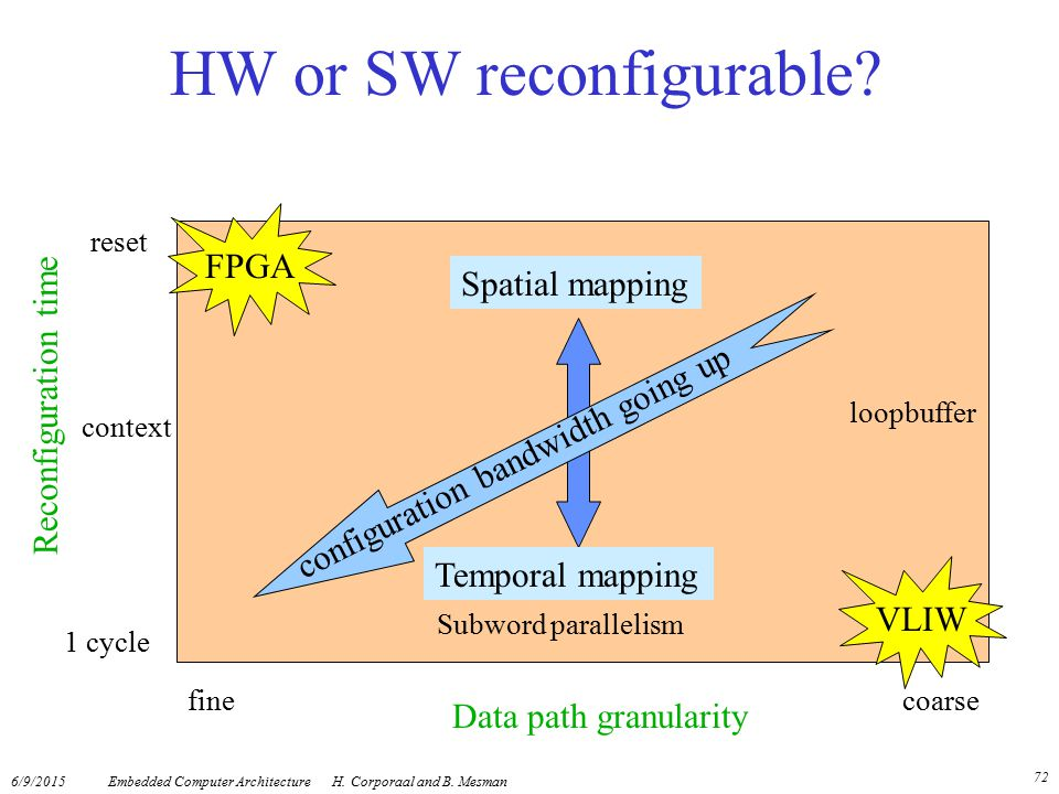 HW or SW reconfigurable