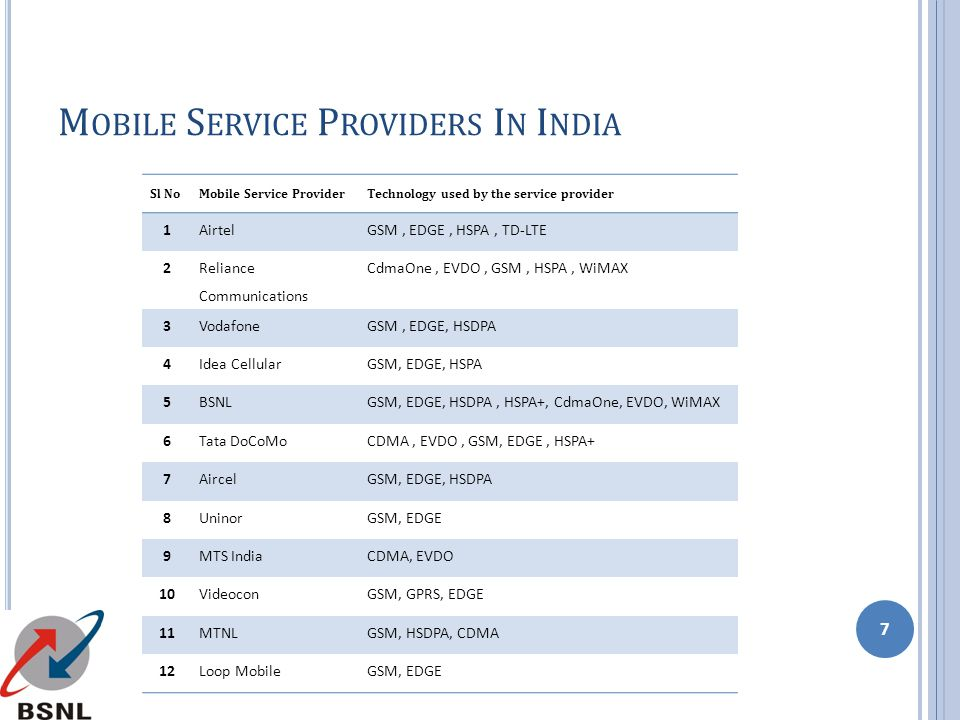 Mobile Service Providers In India