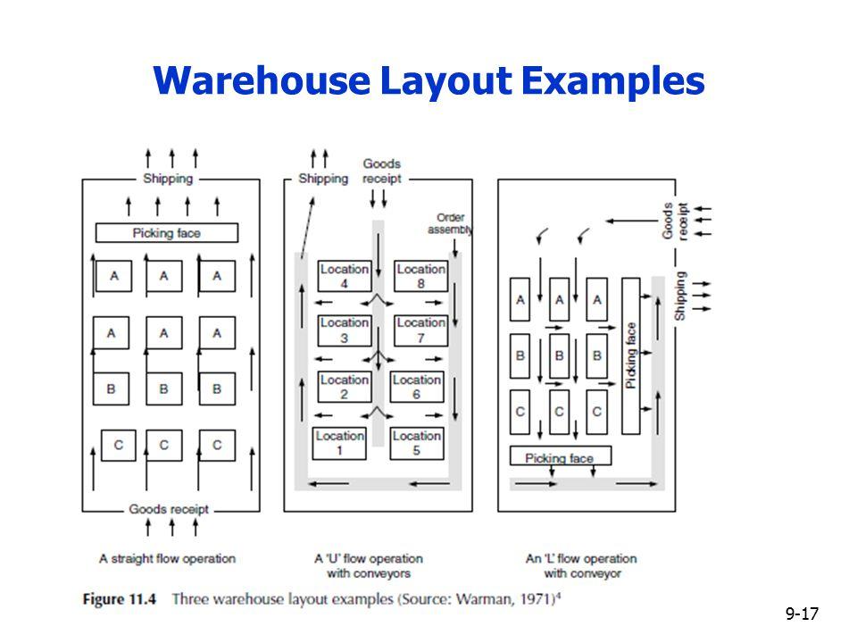 Log 408 Global Logistics Management Ppt Video Online