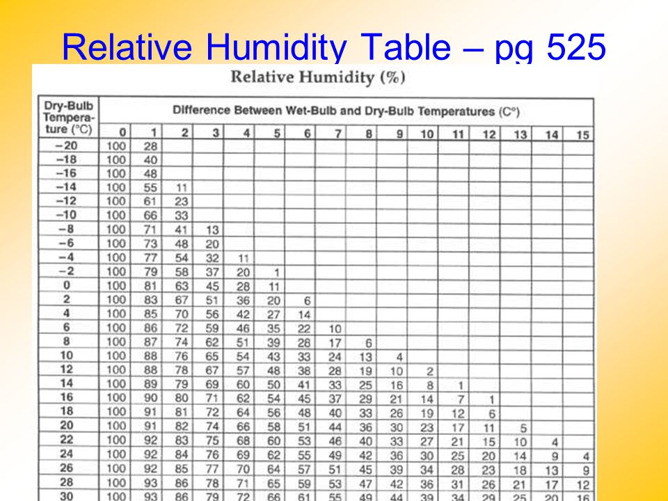 Relative Humidity Table – pg 525