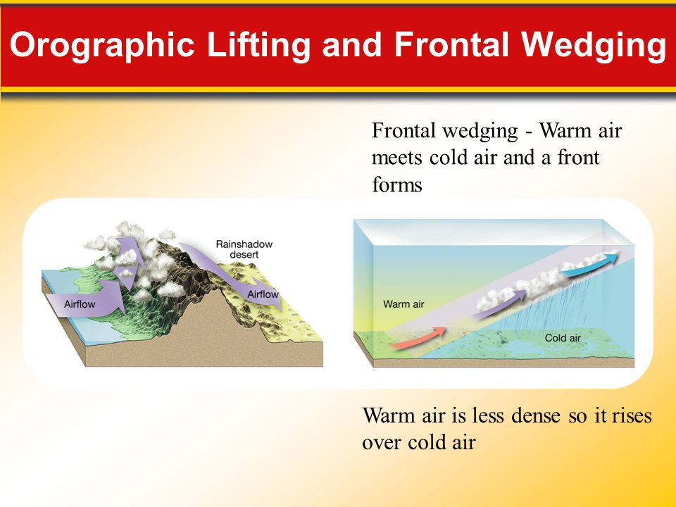 Orographic Lifting and Frontal Wedging