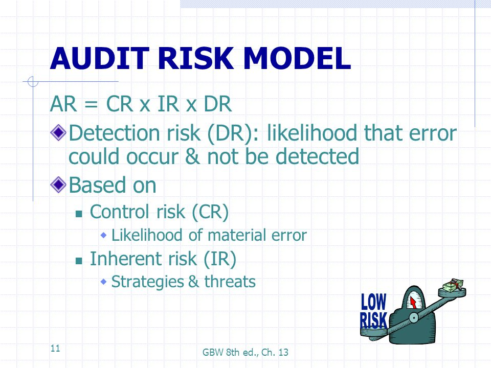 AUDIT RISK MODEL AR = CR x IR x DR