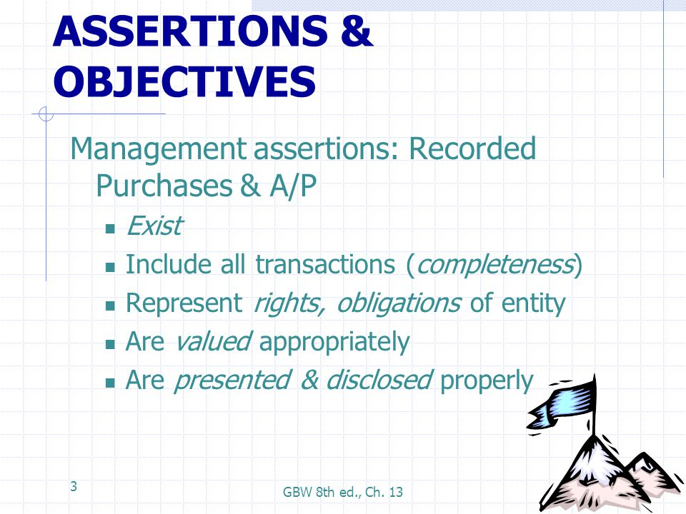 ASSERTIONS & OBJECTIVES
