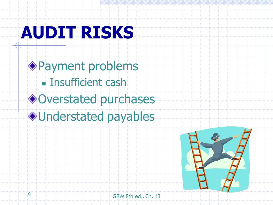 AUDIT RISKS Payment problems Overstated purchases Understated payables