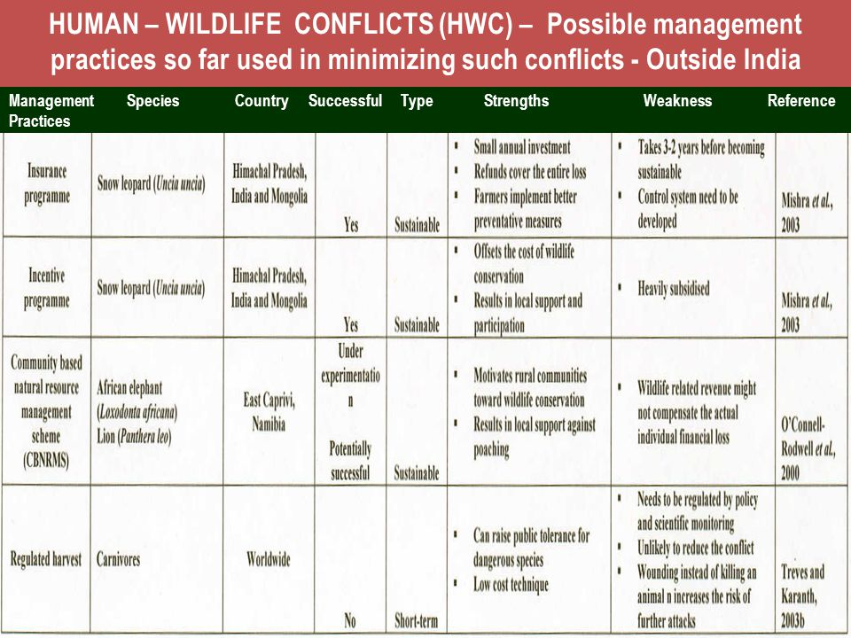 HUMAN – WILDLIFE CONFLICTS (HWC) – Possible management practices so far used in minimizing such conflicts - Outside India