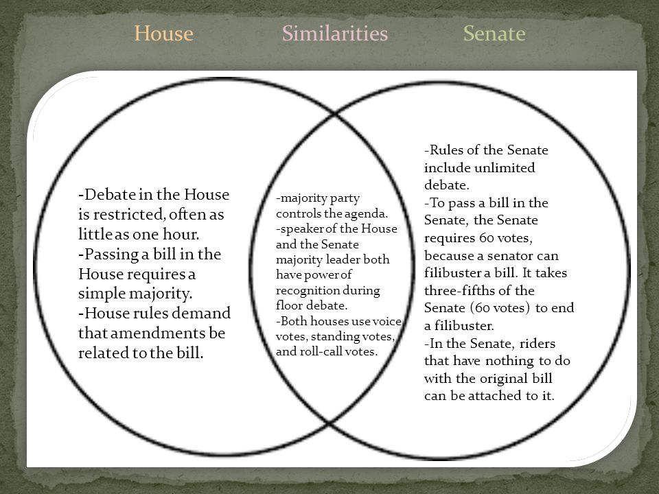 Chapter 12 congressional lawmaking ppt download 32 house similarities senate ccuart Choice Image