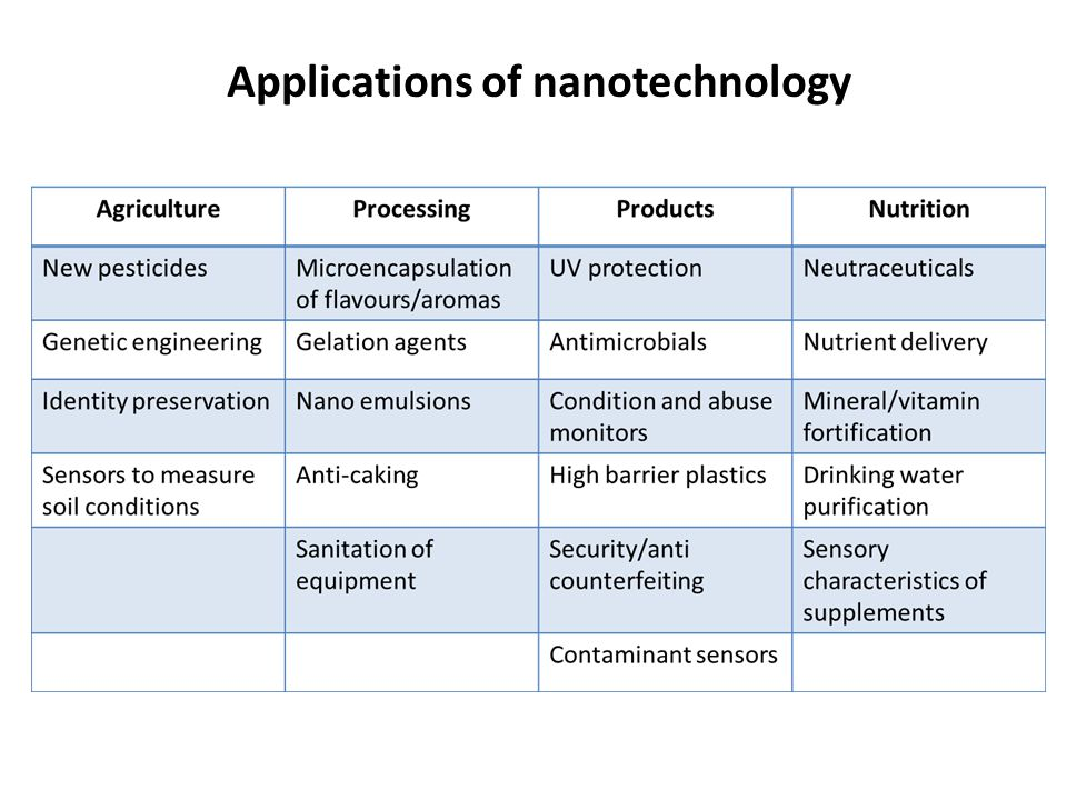 Applications of Nanotechnology in Agriculture and Food
