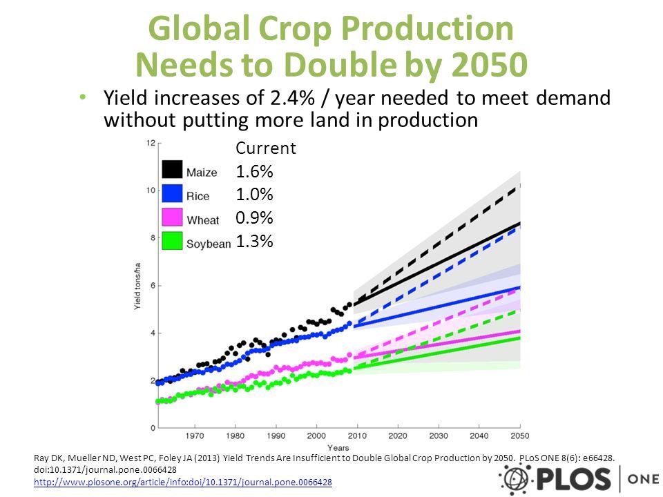 Crop Science in Food Security - ppt video online download