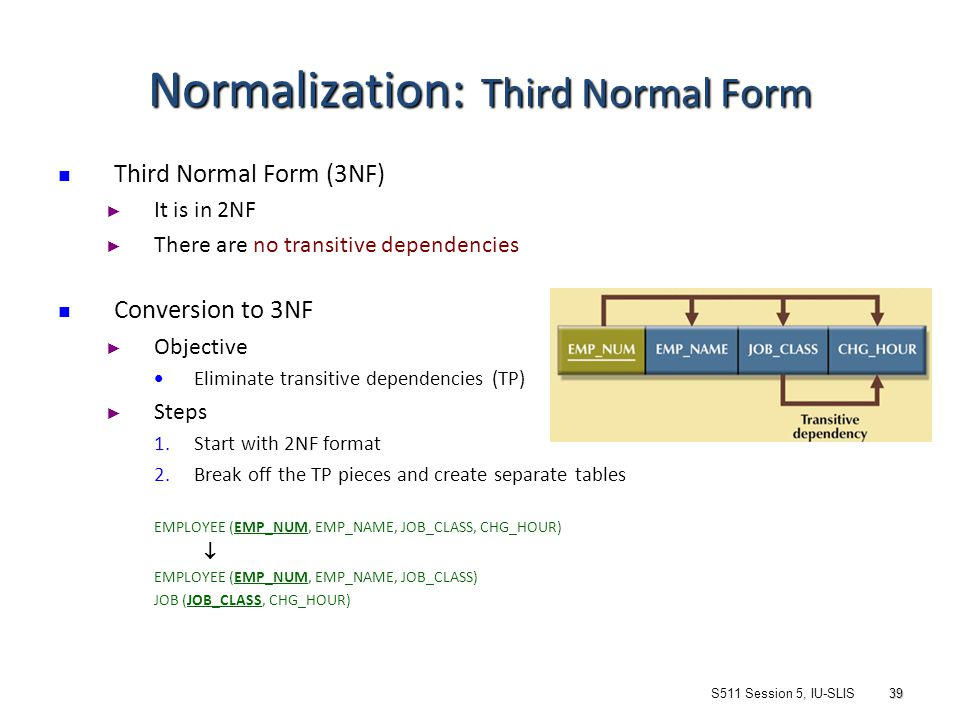Entity relationship modeling normalization ppt video online 39 normalization ccuart Choice Image