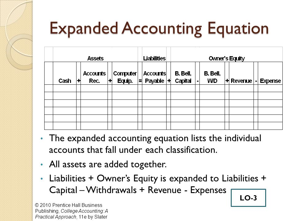 What is the basic and expanded accounting equation