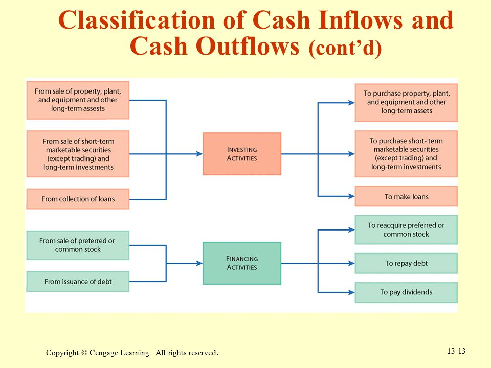 Classification of Cash Inflows and Cash Outflows (cont'd)